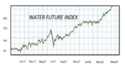 Water Future Index