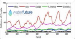 Medium Term Water Trend