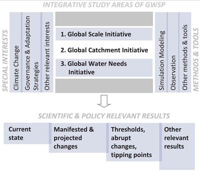 Scientific Framework